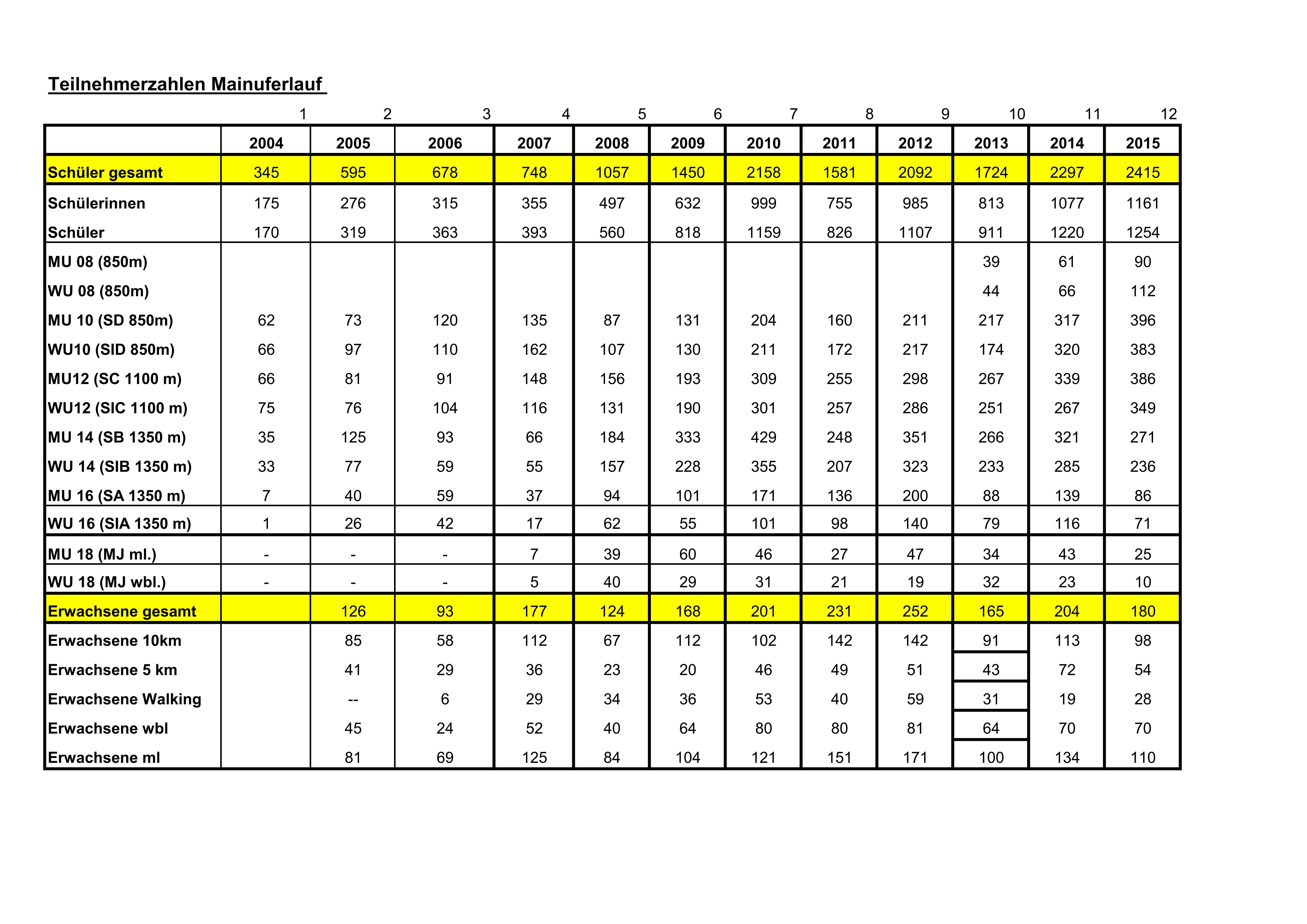StatistikTeilnehmer2004-2015